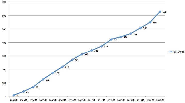 企業型DC加入者の推移