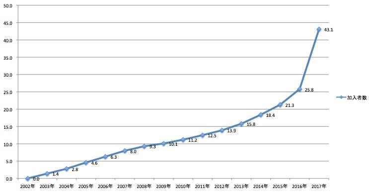 加入者数の推移(iDeCo)