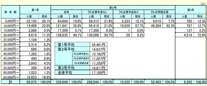 平成29年3月末の掛金額別現存加入者数