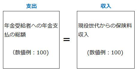 賦課方式の本来のイメージ