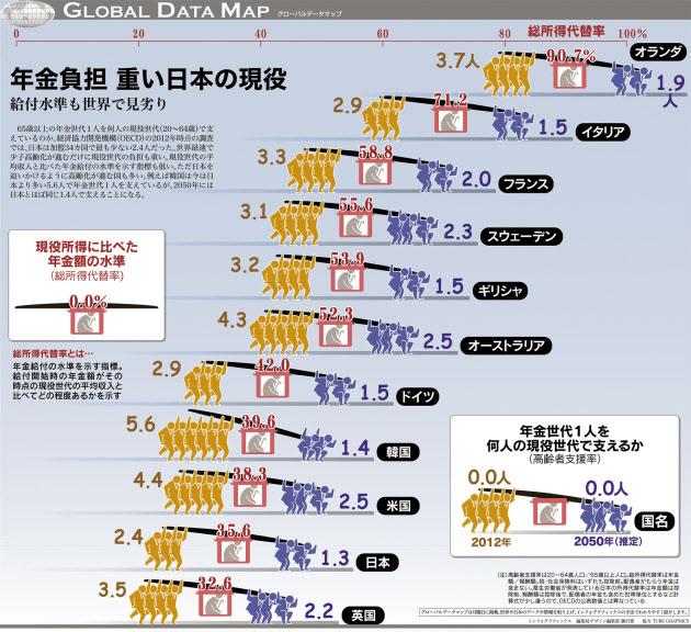 海外の年金負担比率