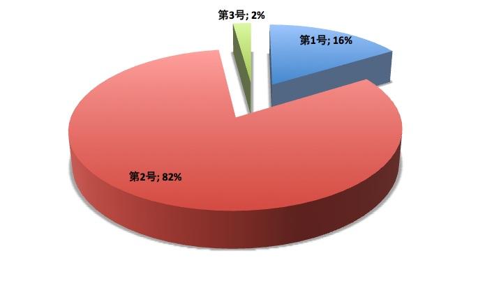 加入者の割合