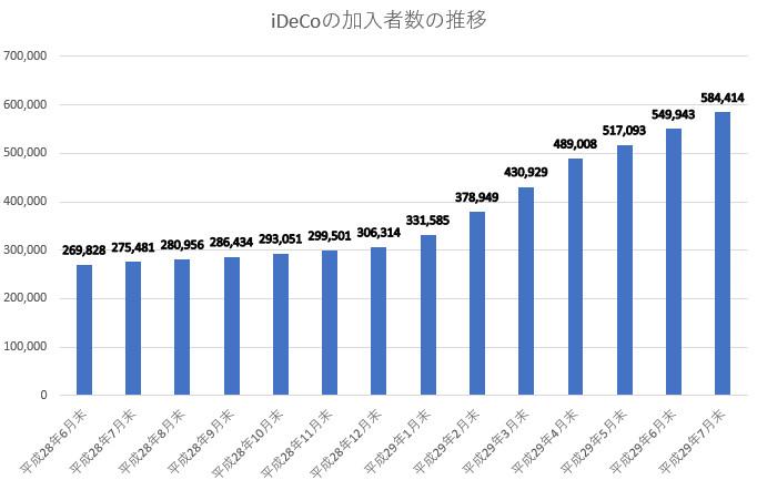 iDeCo加入者数の推移