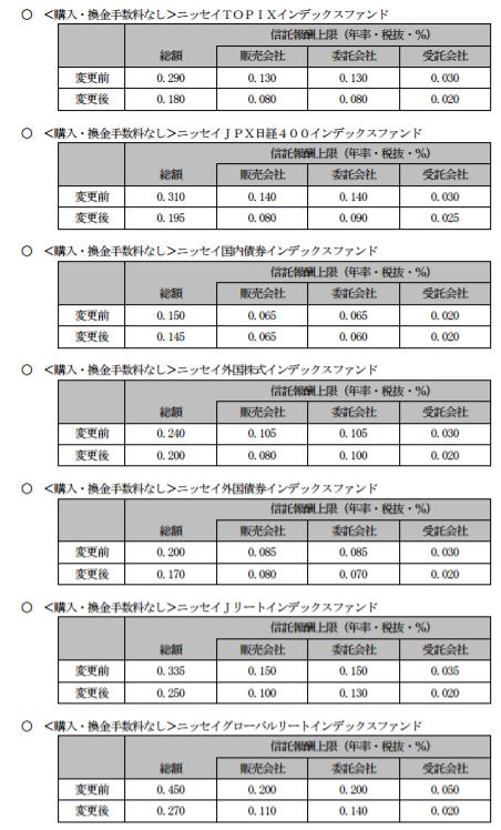 ニッセイインデックスファンド-信託報酬引下げ率